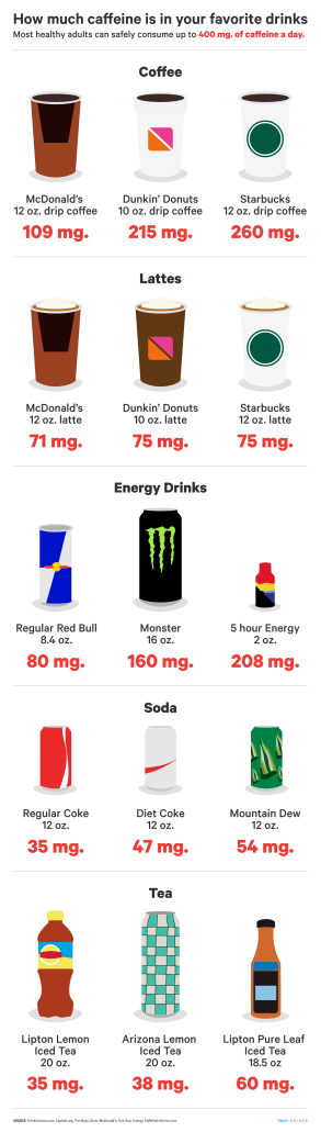 ti_graphics_how-much-caffeine-in-drinks